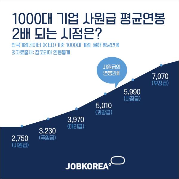 1000대 기업 과장급 연봉 '5010만원'… 사원급 2750만원 '2배'
