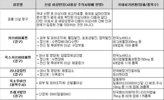 ▲허가사항 변경 대상 및 내용(자료: 식품의약품안전처)
