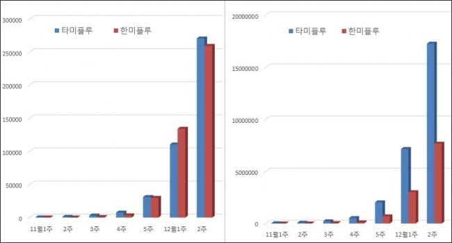 ▲최근 7주간 타미플루·한미플루 판매량 추이(단위:개, 자료: 유비스트 ※왼쪽: 단순 합계 방식, 오른쪽: 용량 적용한 보정 수치)