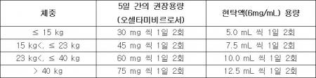 ▲한미플루 현탁액분말 용법·용량(자료: 식품의약품안전처)