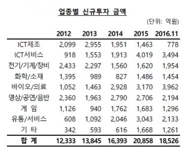 ▲2016년도 11월 말 기준 벤처캐피탈사의 업종별 신규 투자 금액(자료제공=한국벤처캐피탈협회)