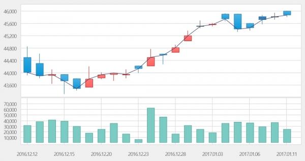 ▲최근 1개월 KRX금시장 가격 및 거래량 추이(자료=한국거래소)