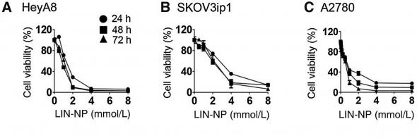 ▲리나룰 농도에 따른 암세포주의 세포생존율.(출처:Molecular cancer therapeutics 논문)