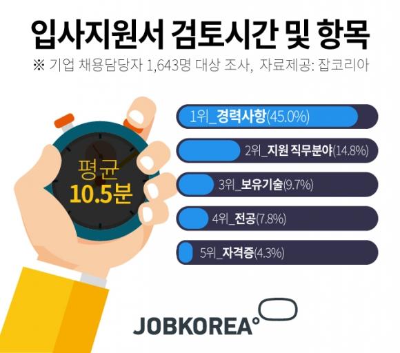 입사지원서 검토시간 평균 10.5분… 가장 먼저 보는 항목은?