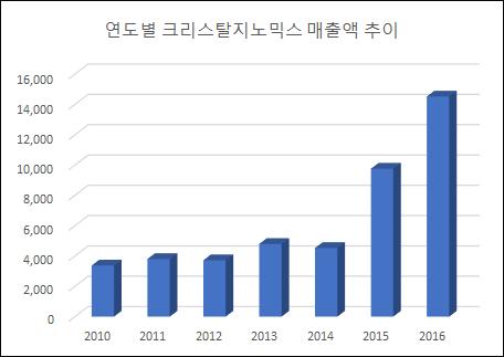 ▲연도별 크리스탈지노믹스 매출 추이(단위: 백만원, 자료: 금융감독원)