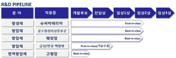 ▲크리스탈지노믹스 R&D 파이프라인(자료: 크리스탈지노믹스)