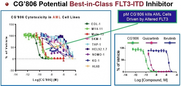 ▲CG026806 급성골수성백혈병 세포 대상 in vitro 실험 결과(자료: 출처: 앱토즈 바이오사이언스)