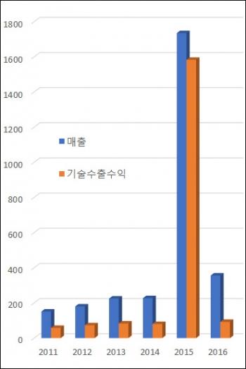 ▲연도별 한미사이언스 기술수출수익 추이(단위: 억원, 자료: 금융감독원)