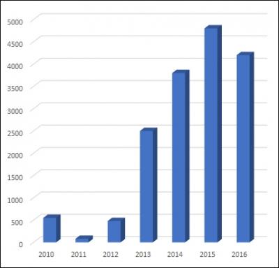 ▲연도별 녹십자 독간백신 수주 규모(단위: 만달러, 자료: 녹십자)