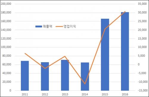 ▲알보젠코리아 매출·영업이익 추이(단위: 백만원, 자료: 금융감독원, ※2015년 드림파마 흡수합병)