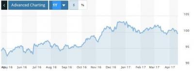 ▲지난 1년 간 ICE 달러인덱스 추이. 출처 = 마켓워치
