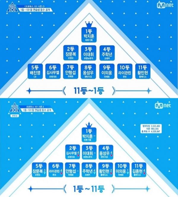▲1, 2회 톱11 순위 변화(사진=Mnet '프로듀스101 시즌2' 캡처)