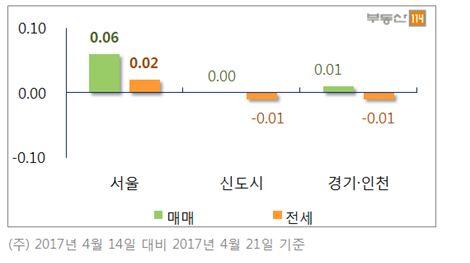 ▲지역별 주간 아파트 변동률