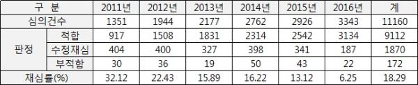 ▲2016년 의약품 광고 심의 현황(단위: 건, %, 자료: 한국제약바이오협회)