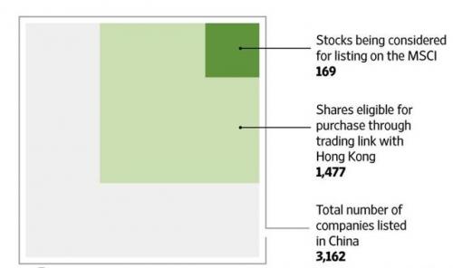 ▲중국증시 A주 MSCI 편입. 위부터 MSCI 편입 대상 종목 169개/ 홍콩과 연결된 본토증시 종목 1477개/ 중국 전체 상장사 3162개. 출처 월스트리트저널(WSJ)