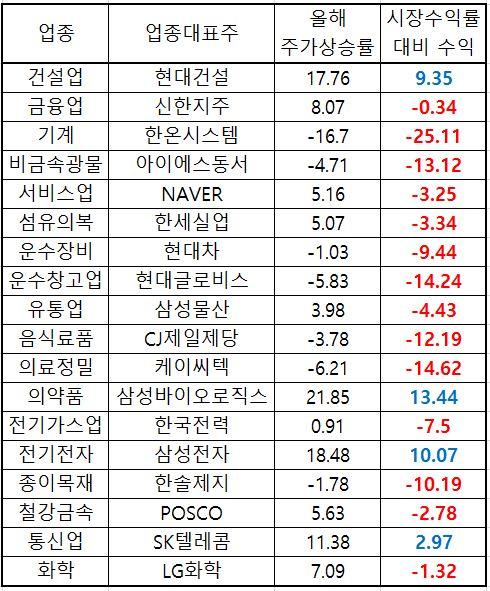 ▲코스피 업종별 대표주의 지난해 말 대비 주가등락 현황(자료=한국거래소)