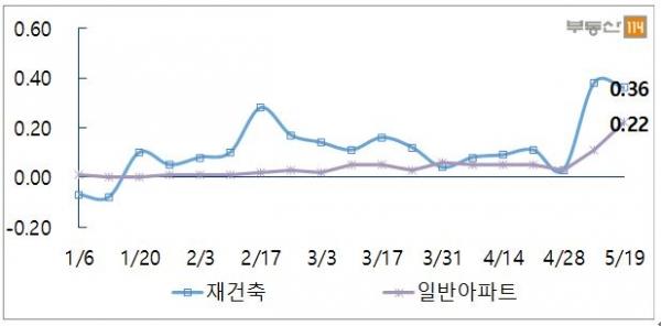 (서울 재건축-일반 아파트 매매가격 변동률 추이)