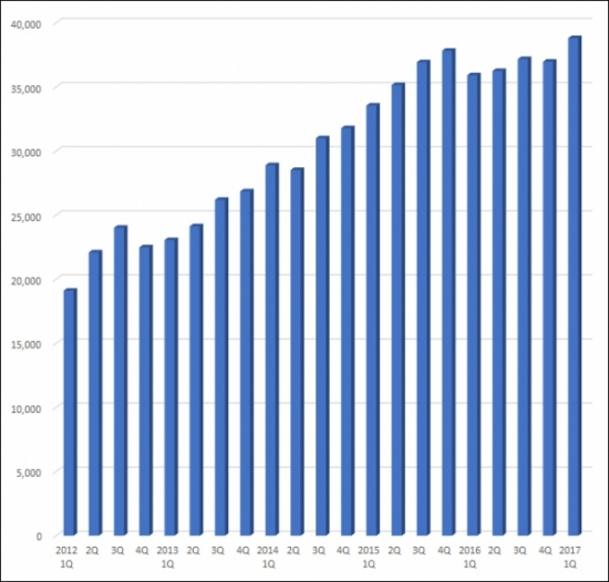 ▲분기별 TNF알파 억제제 시장 규모(단위: 백만원, 자료: IMS헬스)
