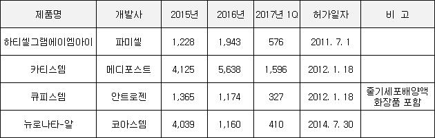 ▲국내 개발 줄기세포치료제 매출 추이(단위: 백만원, 자료: 금융감독원)