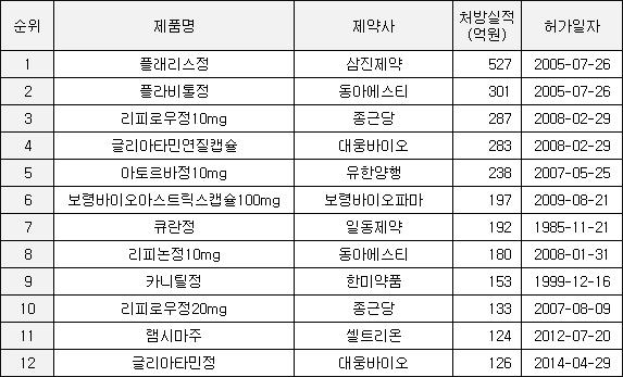 ▲2016년 제네릭 의약품 처방실적 순위(자료: 건강보험심사평가원)