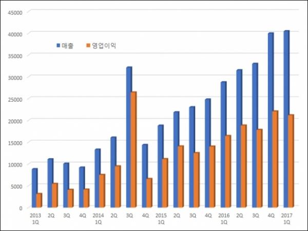 ▲분기별 메디톡스 매출·영업이익 추이(단위: 백만원, 자료: 금융감독원)