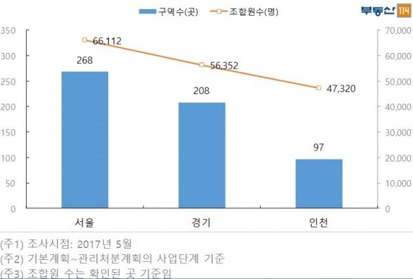 ▲수도권 재개발(뉴타운 포함) 사업추진 현황. (자료=부동산 114)