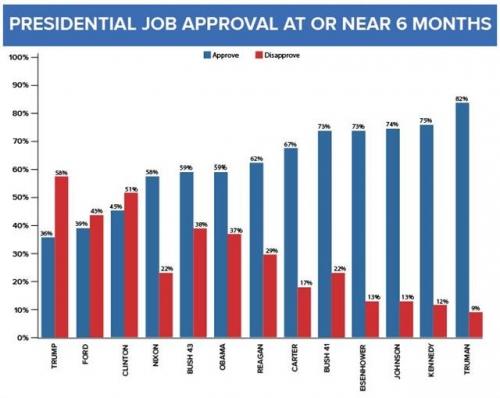 ▲역대 미국 대통령 취임 6개월 당시 지지율(푸른색)과 비지지율(빨간색). 앞에서부터 지지율 낮은 순서대로 트럼프·포드·클린턴·닉슨·아들 부시·오바마·레이건·카터·아버지 부시·아이젠하워·존슨·케네디·트루먼. 출처 ABC뉴스
