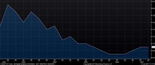 ▲중국 국내총생산(GDP) 성장률 추이. 2분기 6.9%. 출처 블룸버그