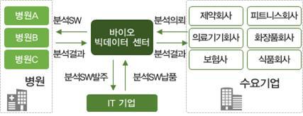 ▲분산형 바이오 빅데이터 모델(자료: 산업통상자원부)