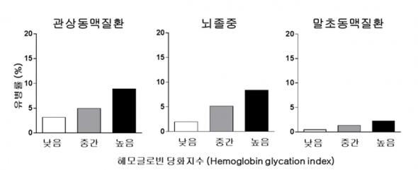 ▲헤모글로빈 당화지수에 따른 심뇌혈관질환 유병률. (분당서울대병원 제공)