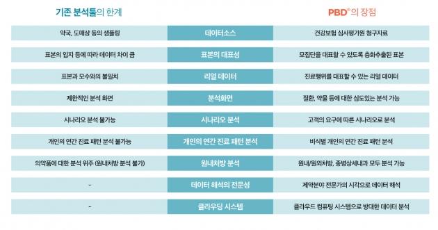 ▲코아제타의 PBD(PharmaBigData) 분석서비스의 특징(자료: 코아제타 홈페이지)