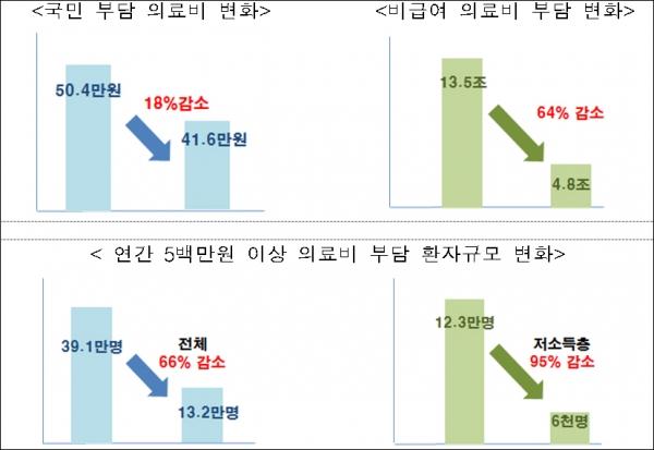 ▲정부가 기대하는 보장성 강화대책 효과(자료: 보건복지부)