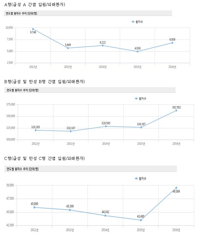 ▲연도별 간염 환자 수 추이(자료: 건강보험심사평가원)