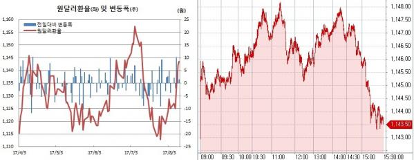 ▲오른쪽은 원달러 환율 장중 흐름(한국은행, 체크)