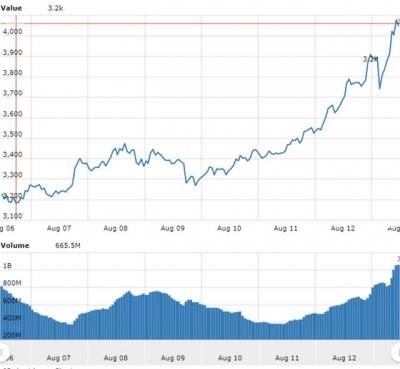 ▲최근 1주일간 비트코인 가격과 거래량 추이. 위: 가격(단위 달러) / 아래: 거래량(단위 비트코인). 출처 월드코인인덱스