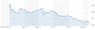 ▲스냅 주가 추이. 11일(현지시간) 종가 11.83달러. 출처 마켓워치