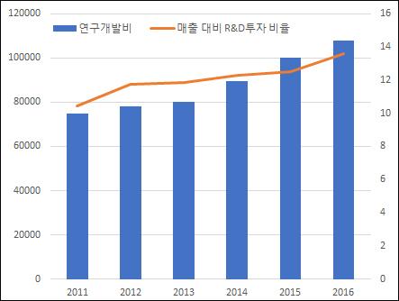 ▲연도별 대웅제약 연구개발비(왼쪽)·매출 대비 R&D투자 비율(단위: 백만원, %, 자료: 금융감독원)