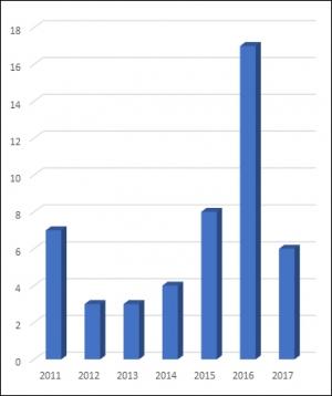 ▲연도별 대웅제약 임상시험계획 승인 현황(단위: 건, 자료: 식품의약품안전처)