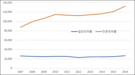 ▲연도별 전문의약품·일반의약품 생산실적 추이(단위: 억원, 자료: 한국제약바이오협회)