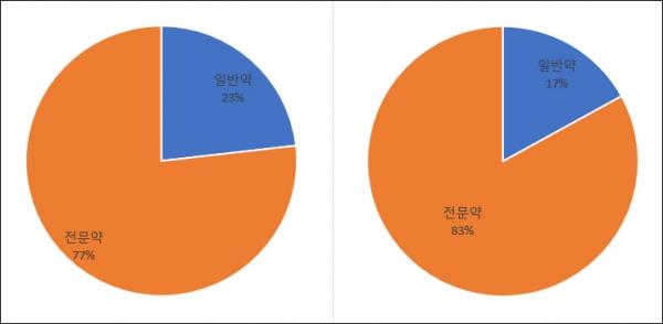 ▲2007년(왼쪽)·2016년(오른쪽) 전문의약품·일반의약품 생산실적 비중(자료: 한국제약바이오협회)