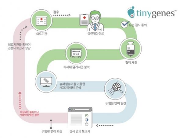 ▲신테카바이오 NGS기반 신생아 유전질환 선별검사