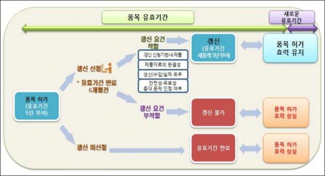 ▲의약품 품목 갱신제 개요(자료: 식품의약품안전처)