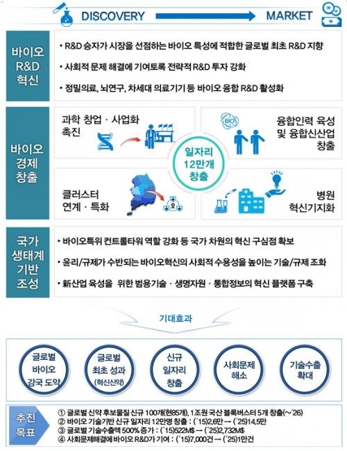 ▲제3차 생명공학육성기본계획 비전 및 전략(안)