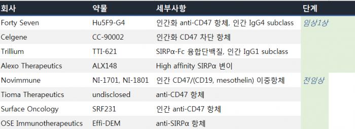 ▲CD47-SIRPα을 겨냥한 파이프라인 (Kipp Weiskopf 논문 참고, 바이오스펙테이터 재구성)