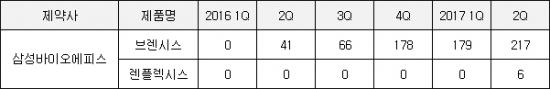 ▲삼성바이오에피스 바이오시밀러 2종 매출 추이(단위: 백만원, 자료: IMS헬스)