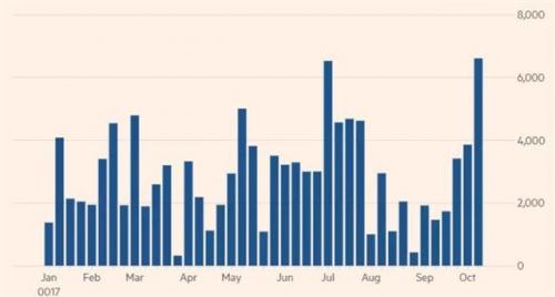 ▲글로벌 주식펀드 신규자금 유입 추이. 단위 100만 달러. 지난주 66억 달러. 출처 파이낸셜타임스(FT)