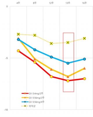 ▲GV1001 투여에 따른 국제전립선비대증 점수변화