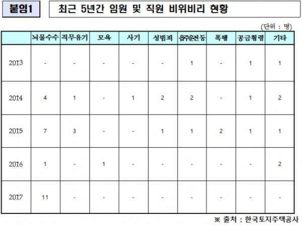 (김현아 의원실)