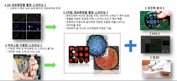 ▲엠비디 기술을 적용한 개인 맞춤의료 서비스 개요. (제공: 엠비디)