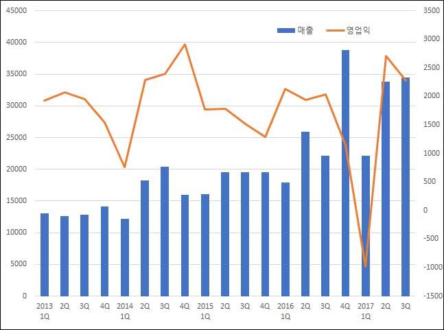 ▲분기별 셀트리온제약 연결 기준 매출액·영업이익 추이(단위: 백만원, 자료: 금융감독원)